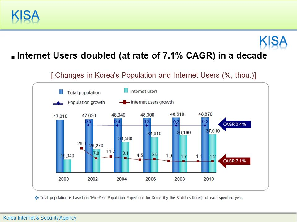 KISA KISA. ■ Internet Users doubled (at rate of 7.1% CAGR) in a decade. [ Changes in Korea s Population and Internet Users (%, thou.)]